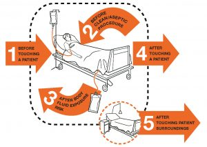 World Health Organisation (WHO) 5 moments for hand hygiene